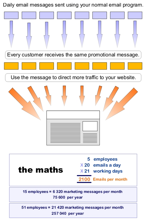 Email Marketing integrates into every email sent from the company